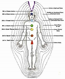 Barbara Brennan chakras and body