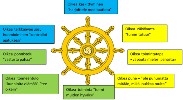 Dharma Chakra Buddhism FINAL